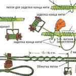 Услуги по ремонту тетивы в Москве